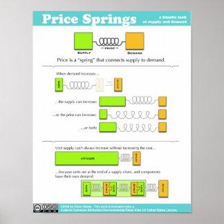 Price Spring Poster