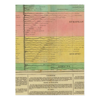 Principales rivières dans le monde entier carte postale