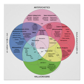 Psycotropic Drug Chart Poster