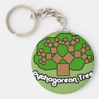 Pythagorean Tree Keychain