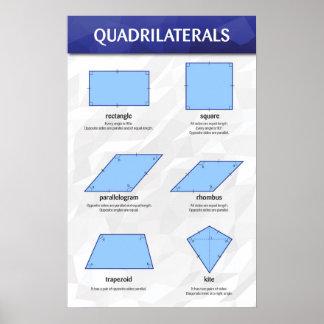 Quadrilaterals Poster