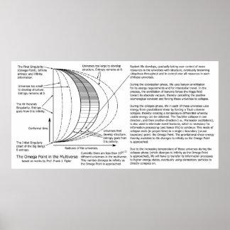 Quantum Mechanics Multiverse Omega Point Diagram Poster