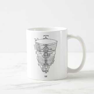 Retro Vintage Kitsch Hell Dante Inferno Chart Coffee Mug