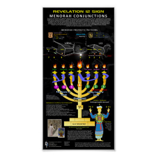 Revelation 12 Sign - Menorah Pattern