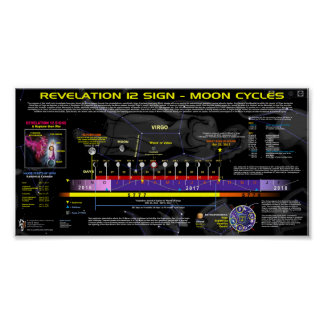 Revelation 12 Sign - Moon Cycles