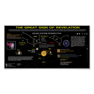 Revelation 12 Sign - Solar System View 1 Poster