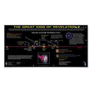 Revelation Sign - Solar System View 2