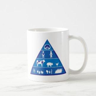 Revised Food Chain Coffee Mugs