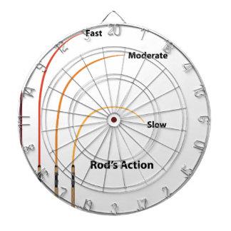 Rod action diagram characteristics vector illustra dartboard