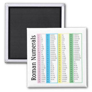 Roman Numerals 1-100 Refrigerator Magnets