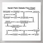 Sarah Palin Debate Flow Chart Poster