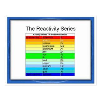 Science, Chemistry, Reactivity series Postcard