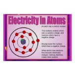Science, Electricity in atoms Poster