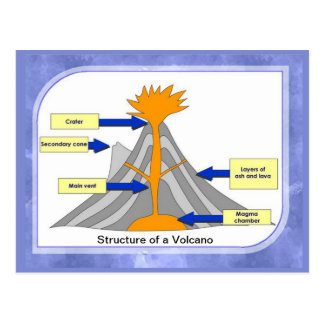 Science, Geography, Structure of a volcano Postcard