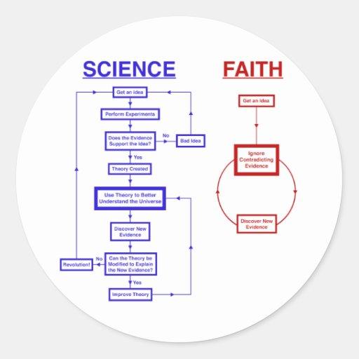 Science vs Faith Round Stickers
