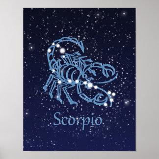 Scorpio Zodiac Sign and Constellation