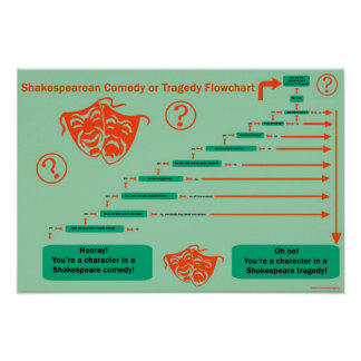 Shakesblogging: Comedy versus tragedy flowchart Poster