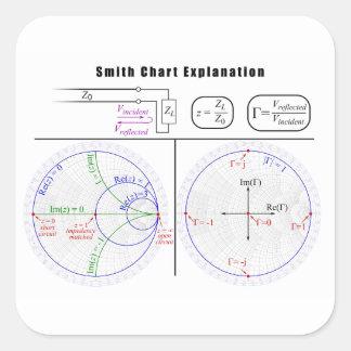 Smith Chart Explanation Diagram Square Sticker