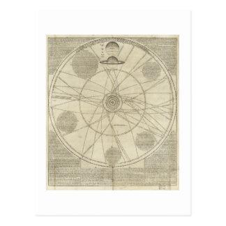 Solar System Diagram by William Whiston (1720) Postcard