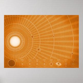Solar System Hot Poster