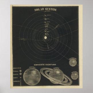 Solar System, magnitudes Poster