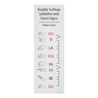 Solfege Syllables and Hand Signs (Major Scale)