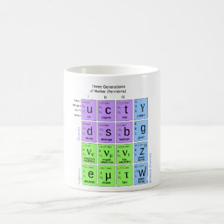 Standard Model Of Elementary Particles Coffee Mug