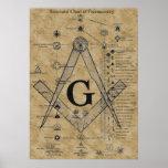 Structure of Freemasonry Poster
