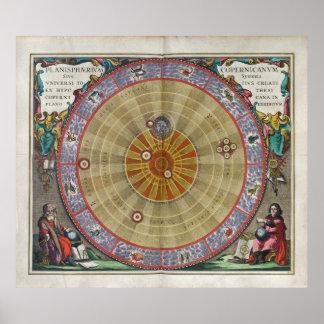 Stunning Vintage planisphere Copernicus universe Poster