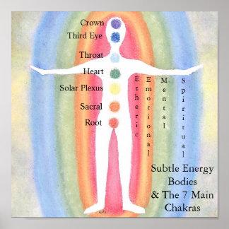 Subtle Energy Bodies Chakras Posters