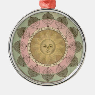 Sun and Seasons Detail from Antique Map circa 1780 Ornament
