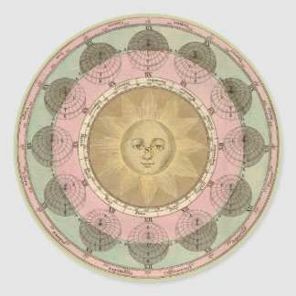Sun and Seasons Detail from Antique Map circa 1780 Stickers