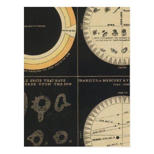 Sun, Spots on the Sun, Transits of Mercury & Venus Postcard
