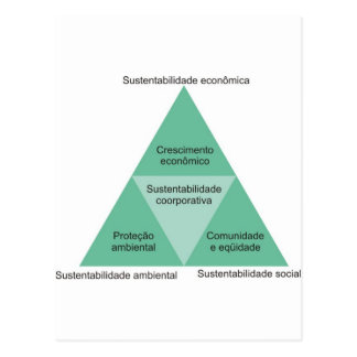 sustainable environmental tripod postcard