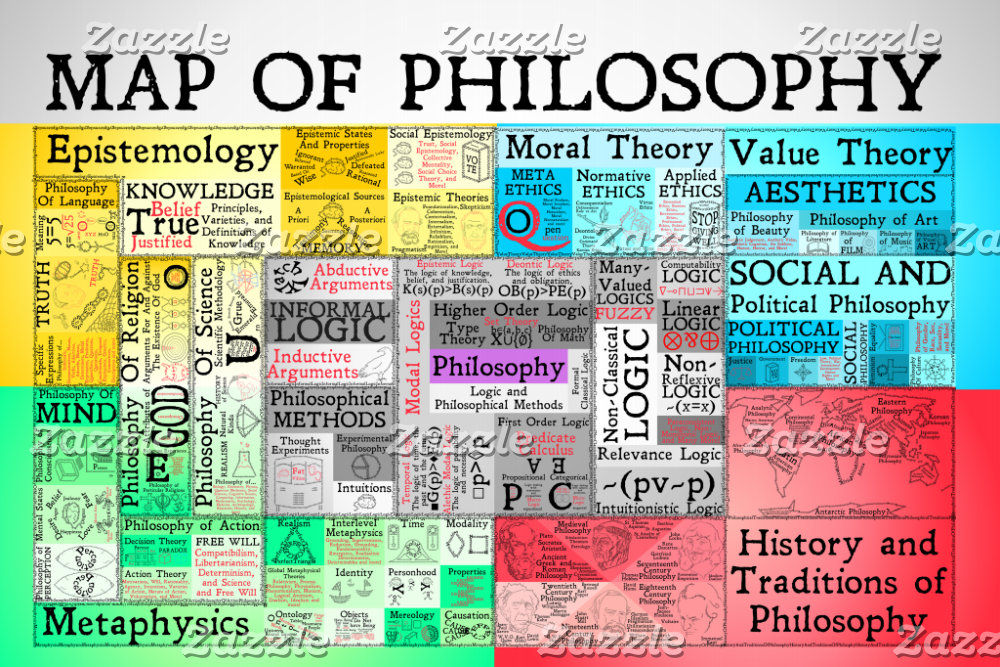The Map Of Philosophy