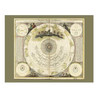 Systema Mundi Tychonicum (1716) Postcard