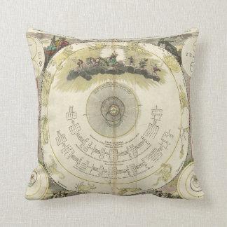 Systema Mundi Tychonicum (1716) Throw Pillow