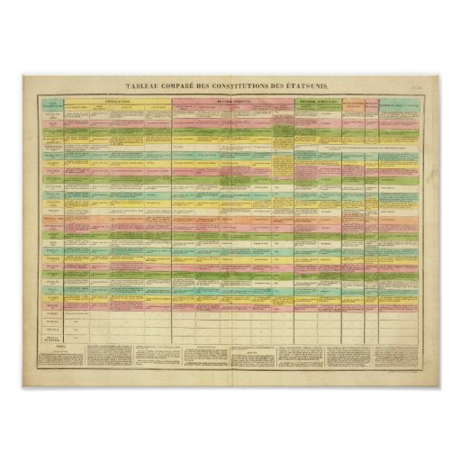 Table compares the Constitutions of the US Print