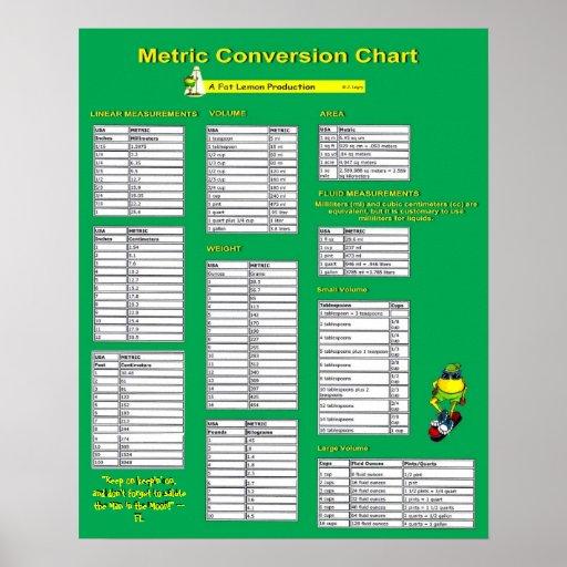 Table de conversion m trique affiche zazzle - Conversion ca en m2 ...