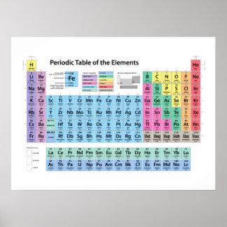 Tableau des éléments périodique poster