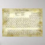 Tableau périodique des éléments classiques - alchi affiches