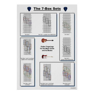 The 7-Box Sets Guitar Fingerings for Major Scale Poster