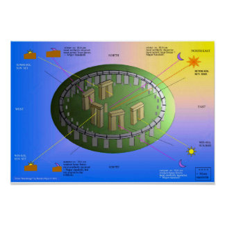 The Alignments of Stonehenge Poster