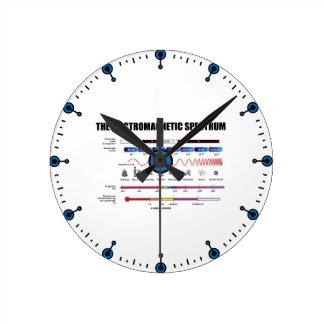 The Electromagnetic Spectrum (Physics Wavelengths) Wallclock
