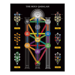 Kabbalah Tree Of Life Posters Prints Poster Printing Zazzle Ca The nodes are often arranged into three columns to represent that they belong to a common category. kabbalah tree of life posters prints