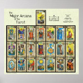 "The Major Arcana of the Tarot [5""] Poster"