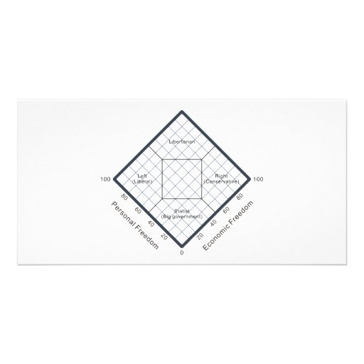 The Nolan Chart Political Beliefs Diagram Photo Card