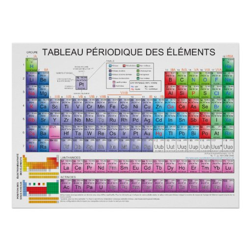 The Periodic Table of Chemical Elements in French Print