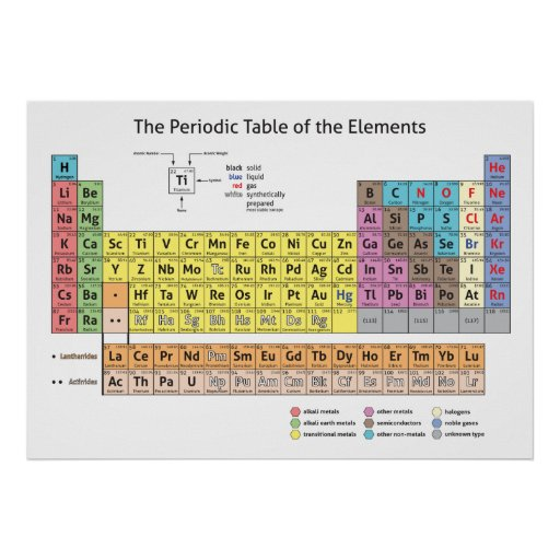The periodic table of the elements poster zazzle for Periodic table 85 elements