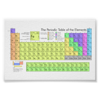 The Periodic Table of the Elements Poster